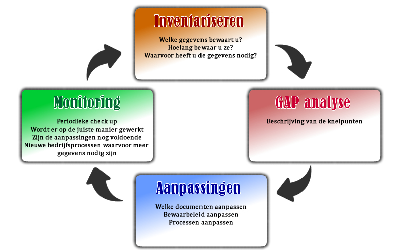 Inventariseren, gap analyse, aanpassingen en monitoring